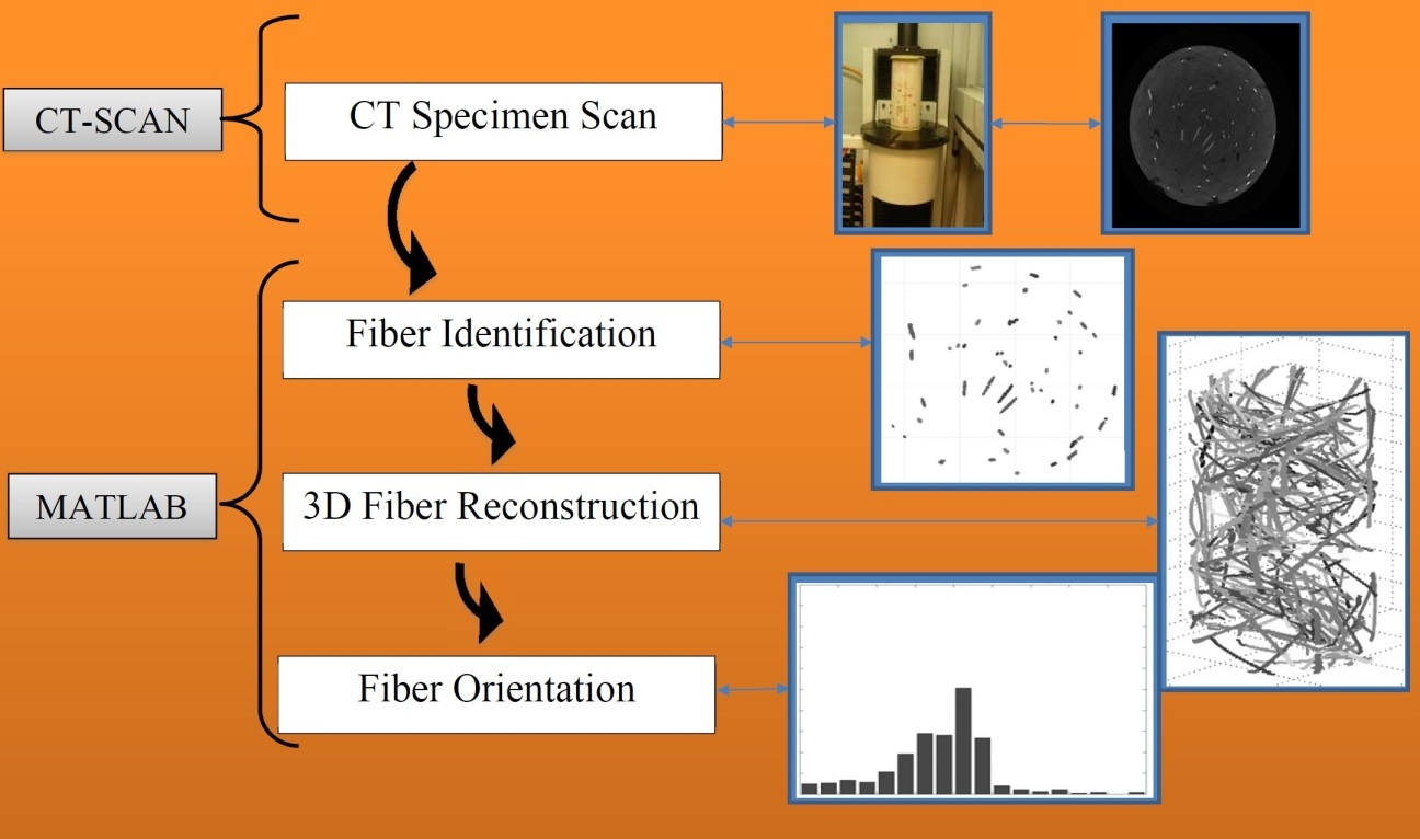 Orientation of fibers within composites: improvement of material properties and manufacturing process