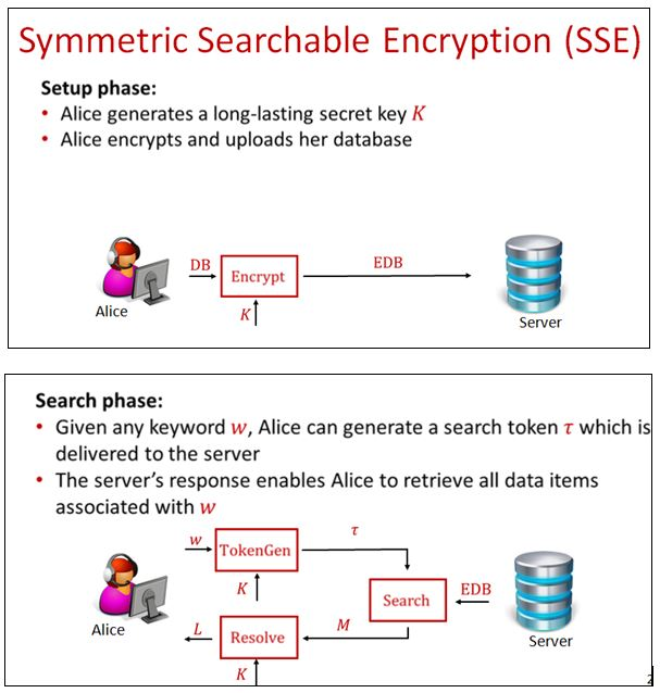 Improved and Secure Search Function for Encrypted Cloud Data