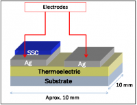 Photo-thermoelectric cell for the conversion of thermal energy into electricity