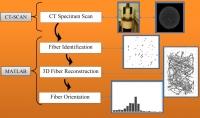 Orientación de fibras en materiales compuestos: mejora de las propiedades del material y proceso de fabricación