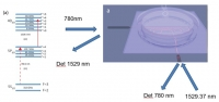 Chip-Scale Atomic Clock for Frequency, Wavelength, and Time Referencing Applications